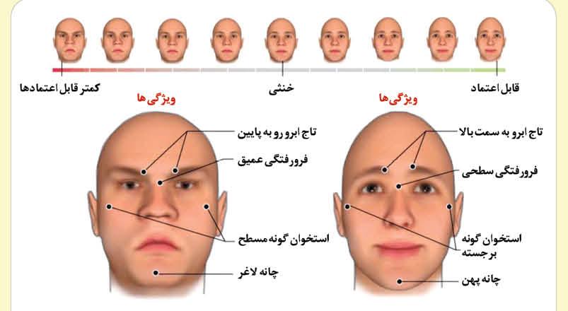 چهرهها